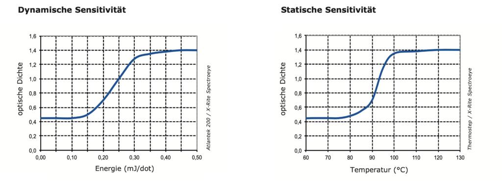 Tabelle Sensitivität